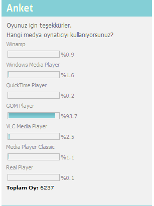 Yahoyt'taki ankette GOM Player Birinci!